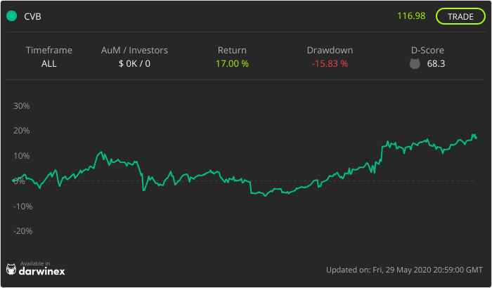Trading Track Record Chart - CVB Fund