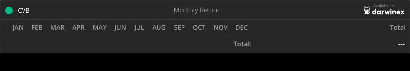 Trading Track Record Return - CVB Fund