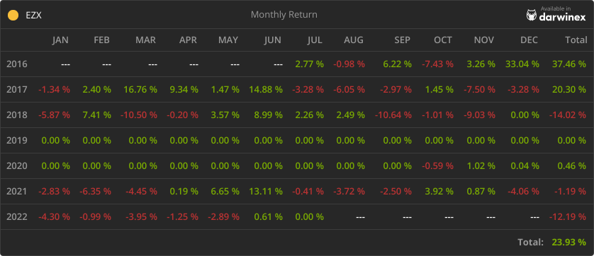 Monthly return since July 2016