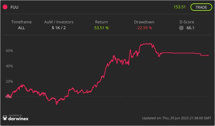 Trading Track Record Chart - FUU Fund