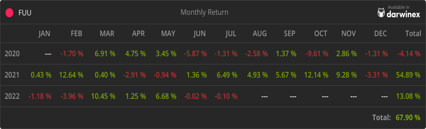 Trading Track Record Return - FUU Fund
