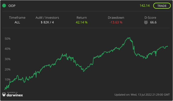 Trading Track Record Chart - OOP Fund