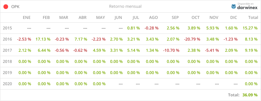 Balance y revisión del mes de agosto de 2017