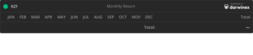 Trading Track Record Return - RZF Fund