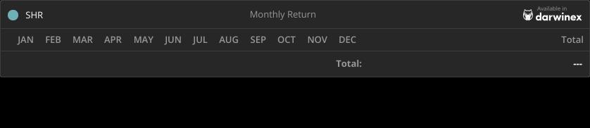Trading Track Record Return - SHR Fund