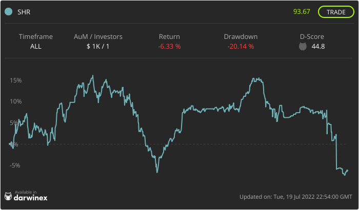 Trading Track Record Chart - SHR Fund