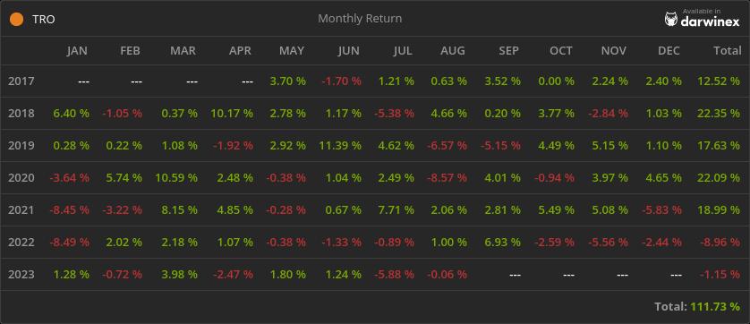 Trading Track Record Return - TRO Fund