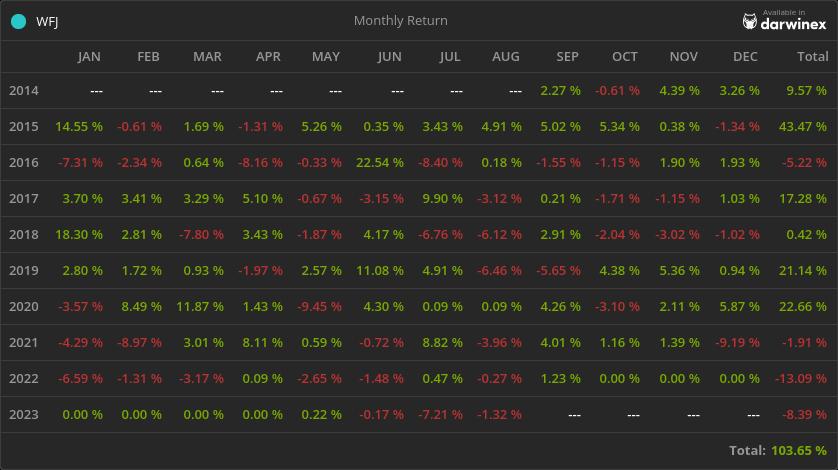 Trading Track Record Return - WFJ Fund